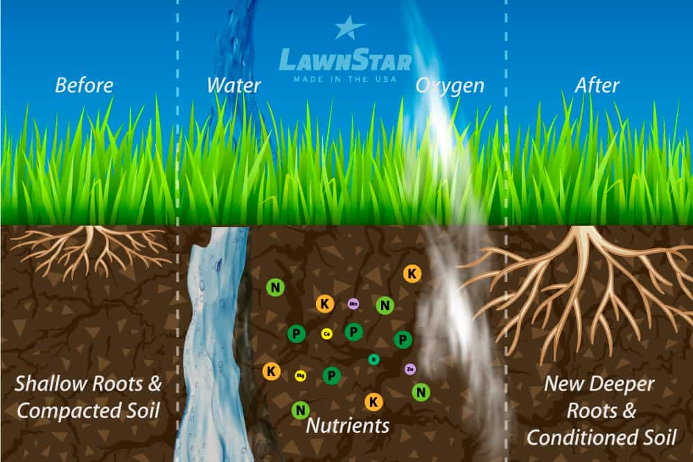 What Is Liquid Lawn Aeration? And Is It Effective? 3